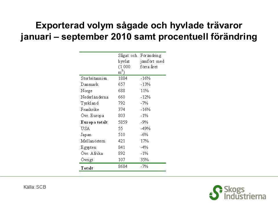 Exporterad volym sågade och hyvlade trävaror januari – september 2010 samt procentuell förändring Källa: SCB