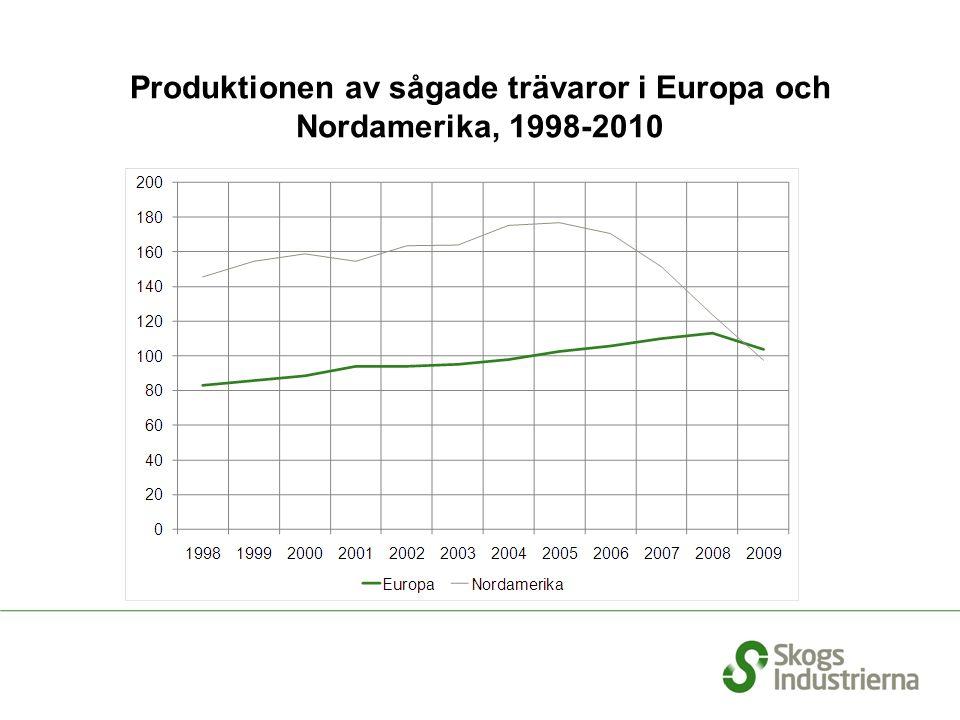 Produktionen av sågade trävaror i Europa och Nordamerika, 1998-2010