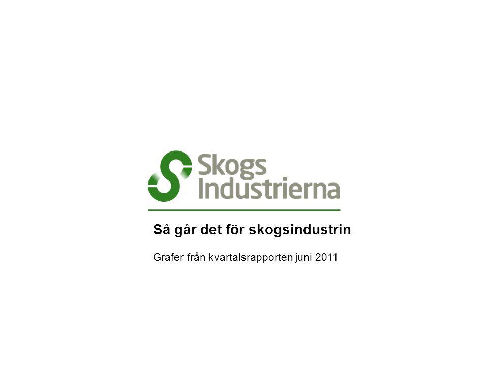 Export av rundvirke från Sverige, Kvartal 2008–2011 Källa: SCB