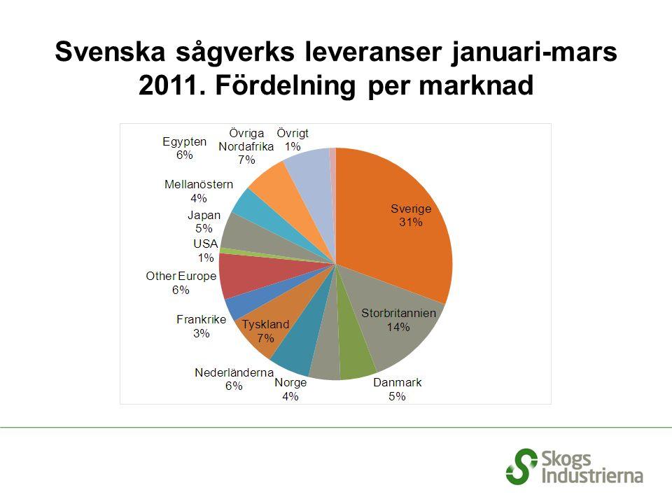 Svenska sågverks leveranser januari-mars 2011. Fördelning per marknad