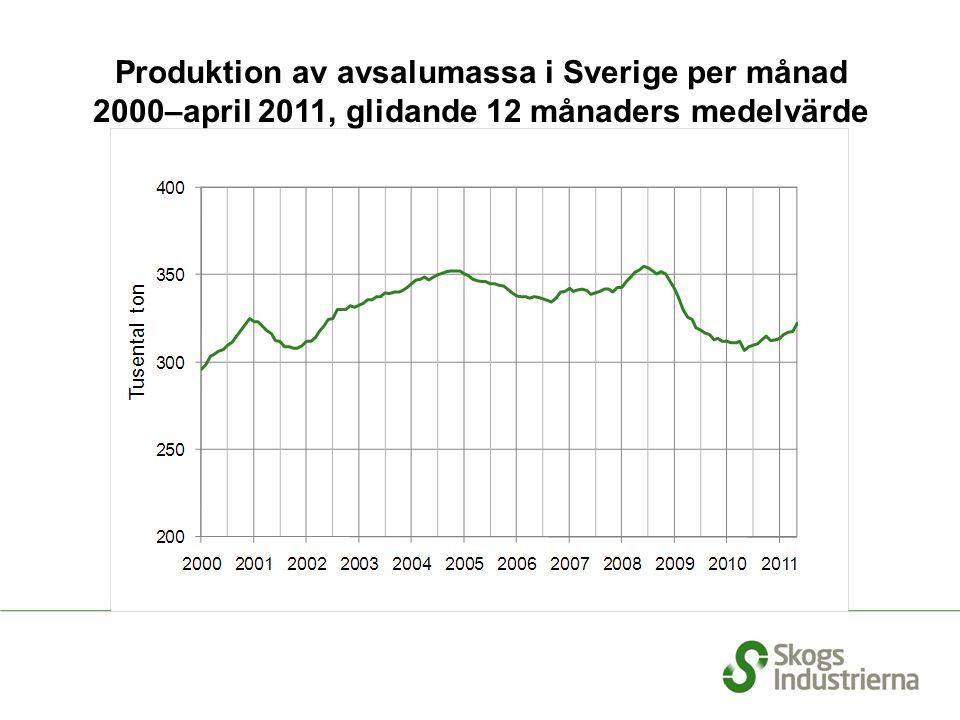 Produktion av avsalumassa i Sverige per månad 2000–april 2011, glidande 12 månaders medelvärde