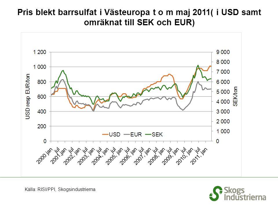 Pris blekt barrsulfat i Västeuropa t o m maj 2011( i USD samt omräknat till SEK och EUR) Källa: RISI/PPI, Skogsindustrierna