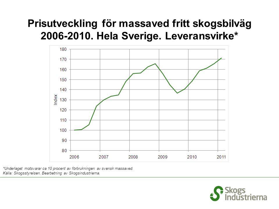 Prisutveckling för massaved fritt skogsbilväg 2006-2010.