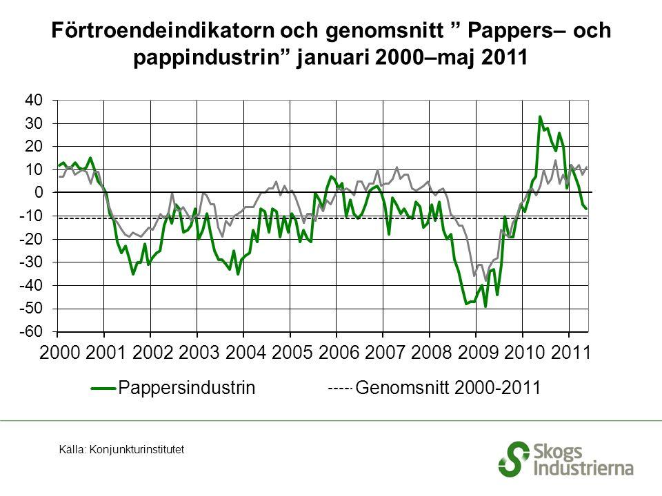 Förtroendeindikatorn och genomsnitt Pappers– och pappindustrin januari 2000–maj 2011 Källa: Konjunkturinstitutet