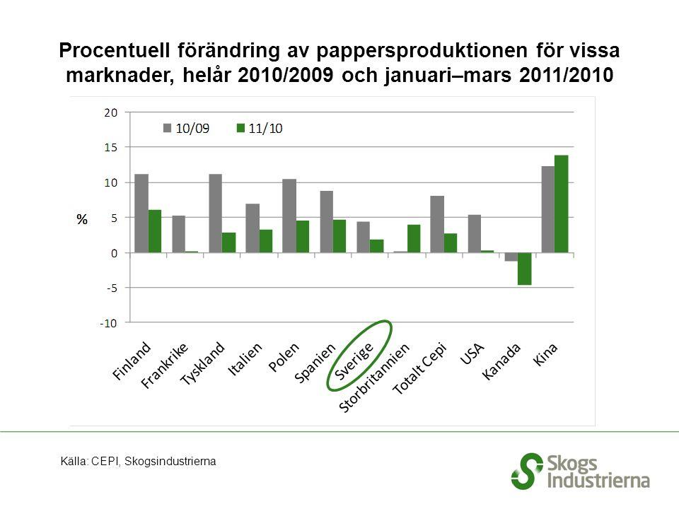 Procentuell förändring av pappersproduktionen för vissa marknader, helår 2010/2009 och januari–mars 2011/2010 Källa: CEPI, Skogsindustrierna