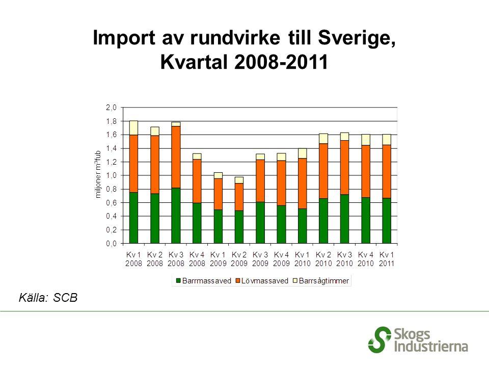 Import av rundvirke till Sverige, Kvartal 2008-2011 Källa: SCB