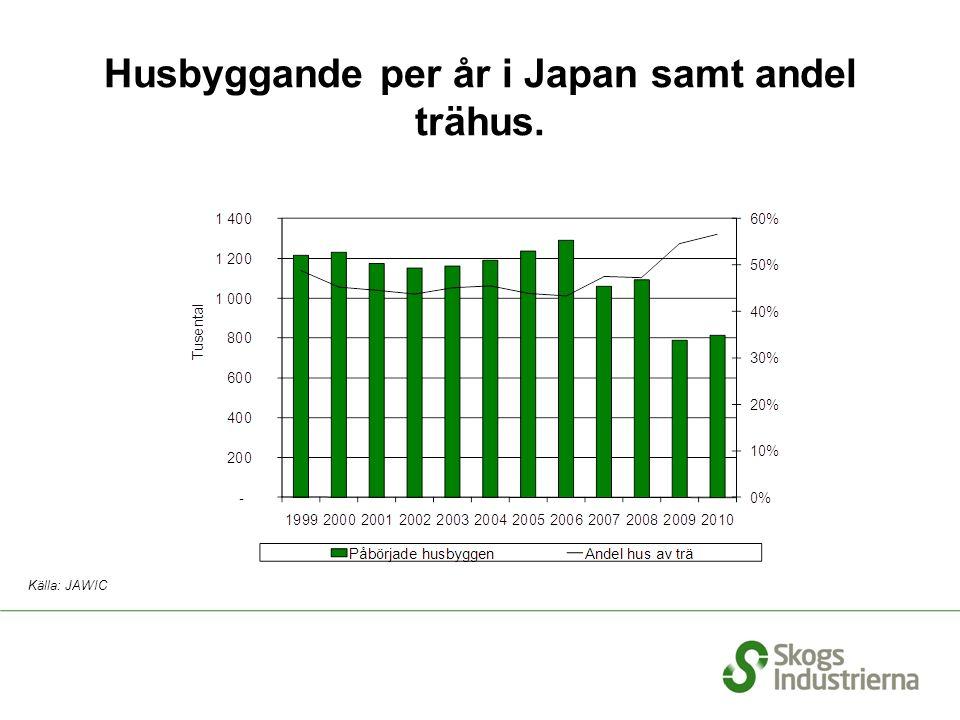 Husbyggande per år i Japan samt andel trähus. Källa: JAWIC