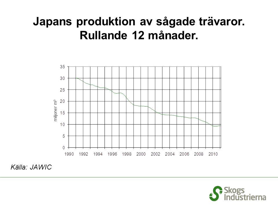 Japans produktion av sågade trävaror. Rullande 12 månader. Källa: JAWIC