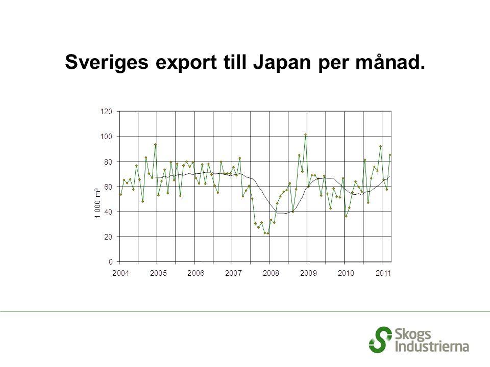 Sveriges export till Japan per månad.