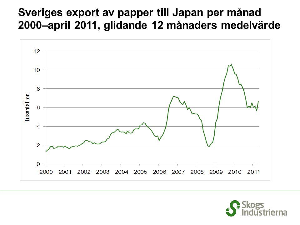 Sveriges export av papper till Japan per månad 2000–april 2011, glidande 12 månaders medelvärde