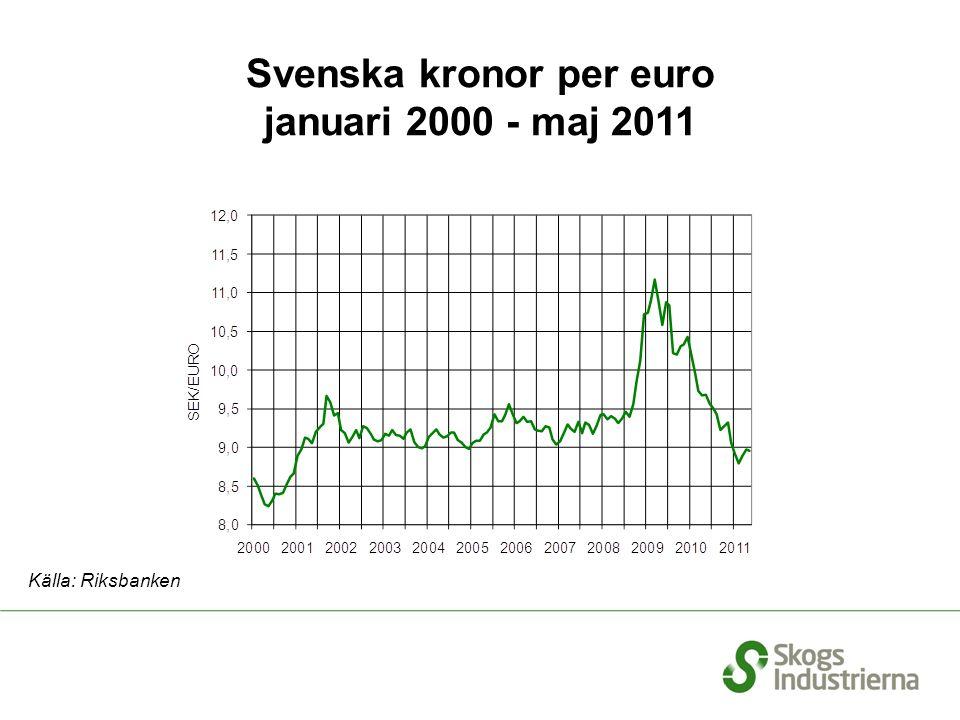 Globala leveranser av blekt sulfatmassa Ackumulerad % förändring jan–apr 2011/jan–apr 2010 Källa: European Pulp Industry Sector