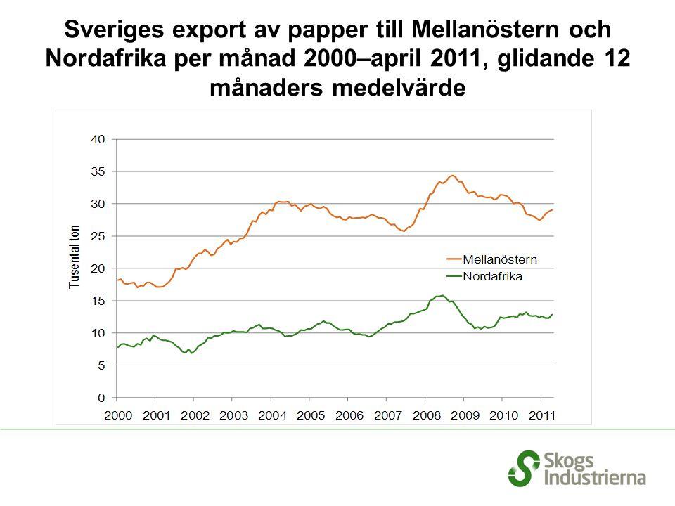 Sveriges export av papper till Mellanöstern och Nordafrika per månad 2000–april 2011, glidande 12 månaders medelvärde