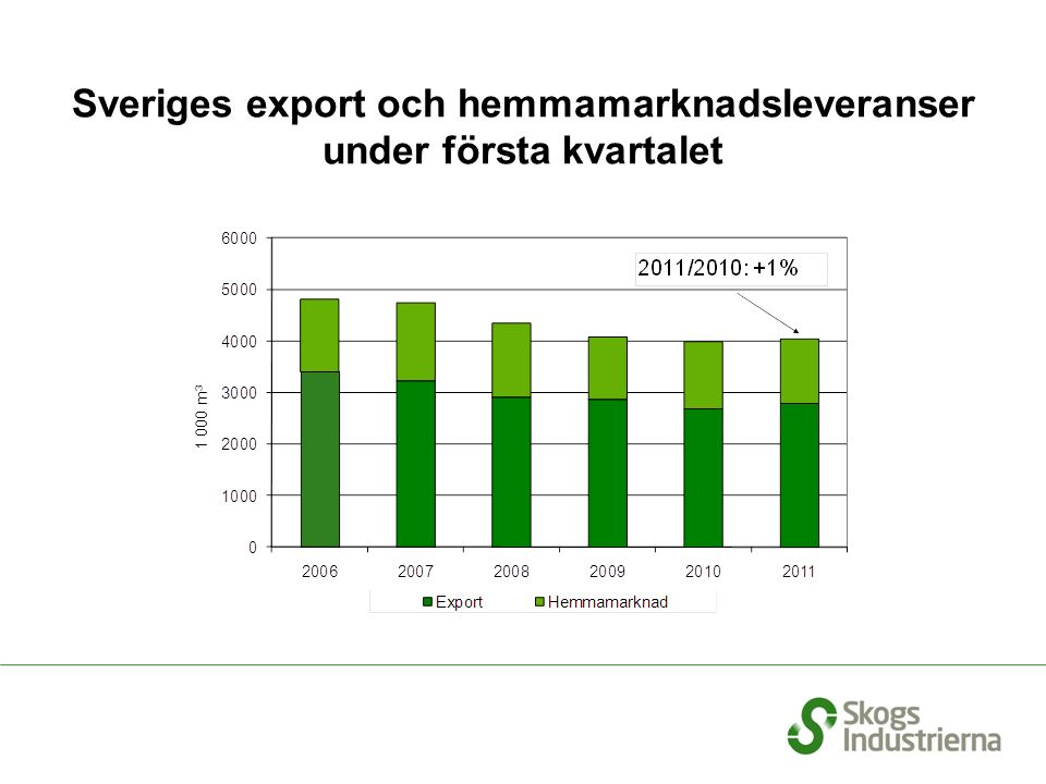 Sveriges export och hemmamarknadsleveranser under första kvartalet