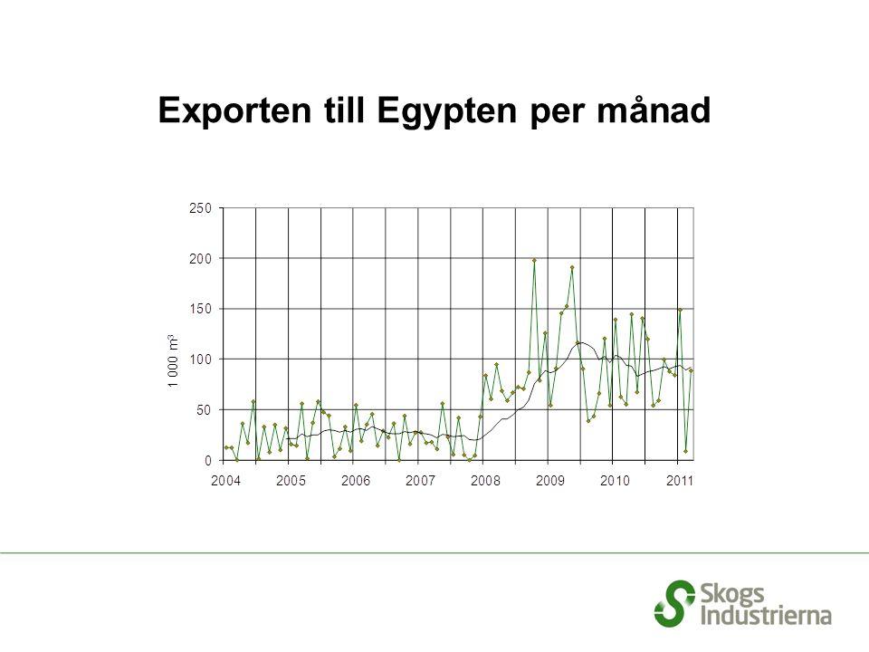 Exporten till Egypten per månad