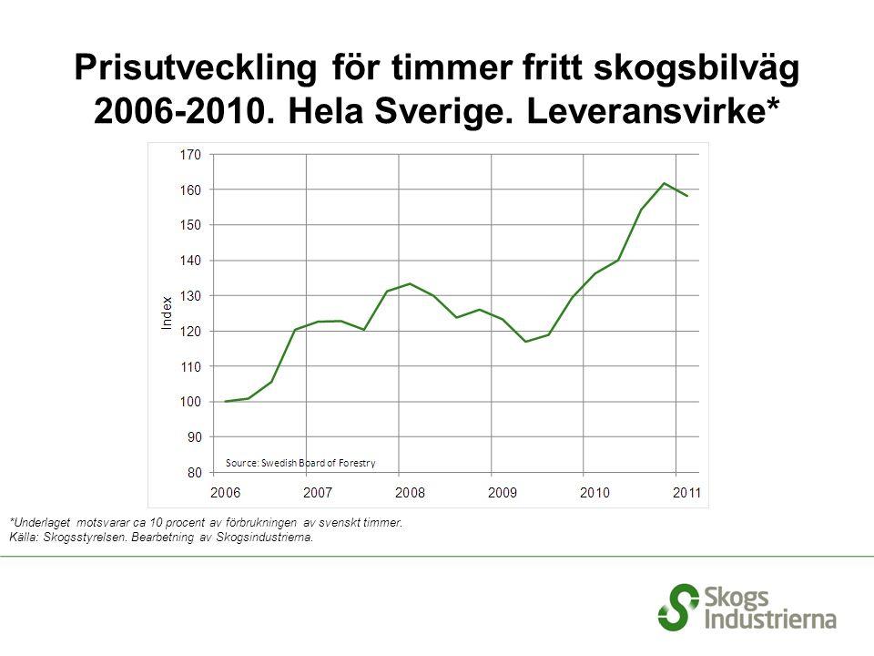Prisutveckling för timmer fritt skogsbilväg 2006-2010.
