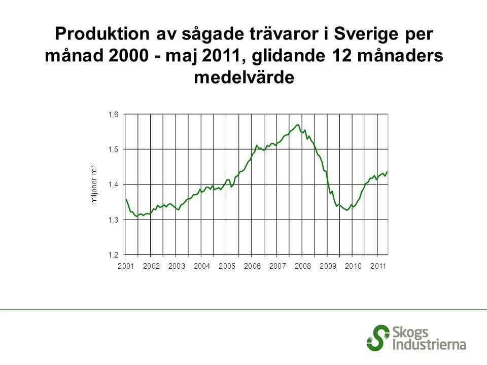Produktion av sågade trävaror i Sverige per månad 2000 - maj 2011, glidande 12 månaders medelvärde