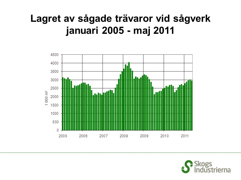 Export per månad från Sverige till Mellanöstern och Nordafrika. Källa: Officiell handelsstatistik