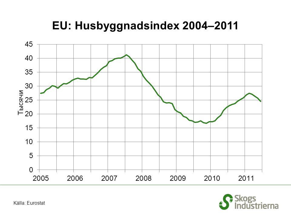 EU: Husbyggnadsindex 2004–2011 Källa: Eurostat
