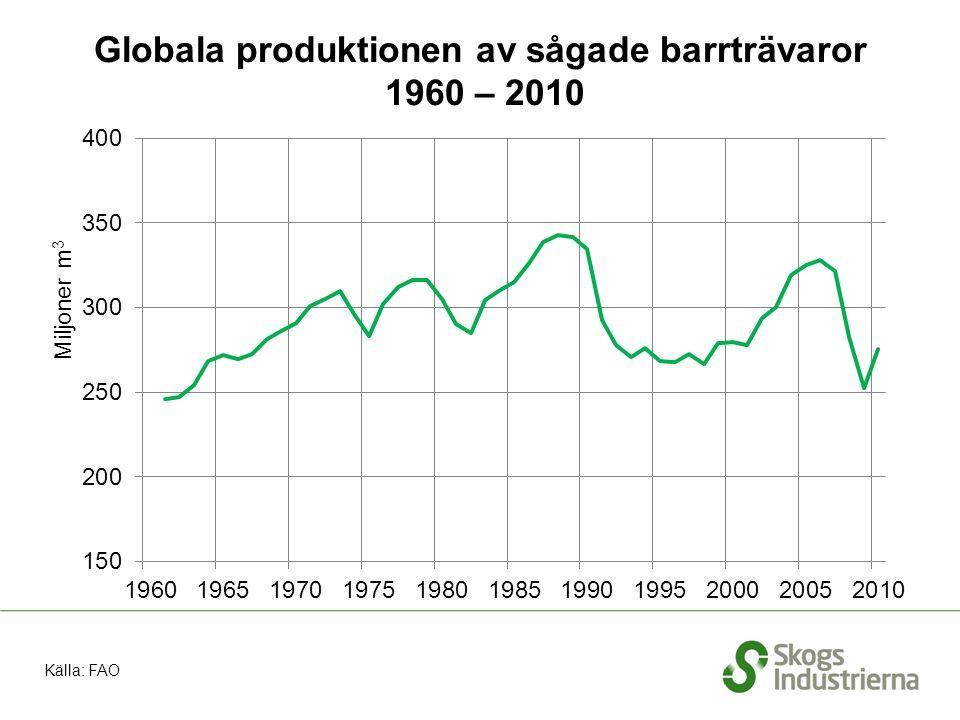 Globala produktionen av sågade barrträvaror 1960 – 2010 Källa: FAO