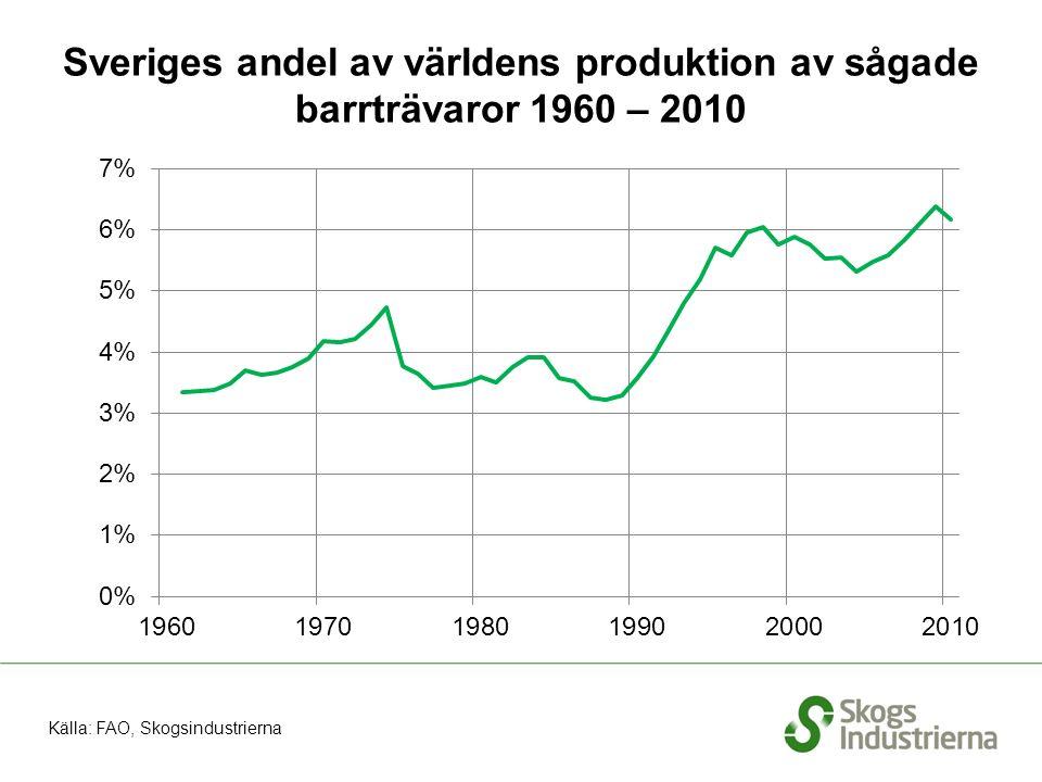 Sveriges andel av världens produktion av sågade barrträvaror 1960 – 2010 Källa: FAO, Skogsindustrierna