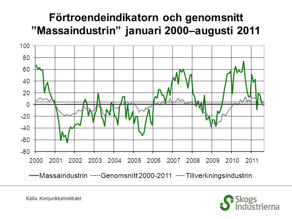 Förtroendeindikatorn och genomsnitt Massaindustrin januari 2000–augusti 2011 Källa: Konjunkturinstitutet