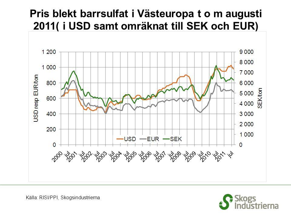Pris blekt barrsulfat i Västeuropa t o m augusti 2011( i USD samt omräknat till SEK och EUR) Källa: RISI/PPI, Skogsindustrierna