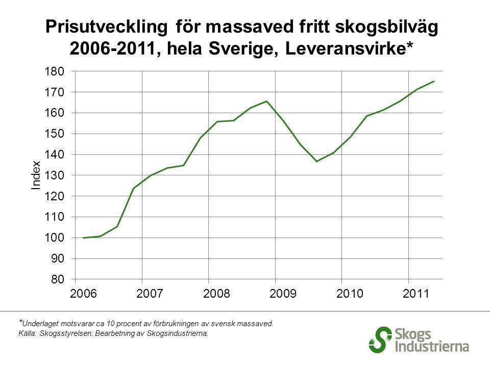 Prisutveckling för massaved fritt skogsbilväg 2006-2011, hela Sverige, Leveransvirke* * Underlaget motsvarar ca 10 procent av förbrukningen av svensk massaved.
