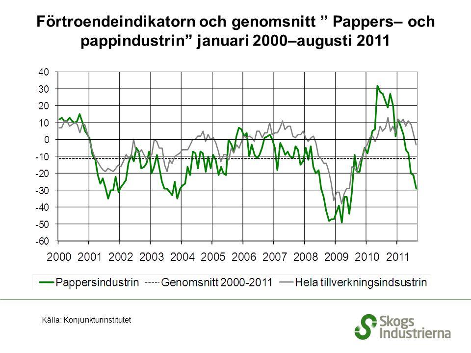 Förtroendeindikatorn och genomsnitt Pappers– och pappindustrin januari 2000–augusti 2011 Källa: Konjunkturinstitutet