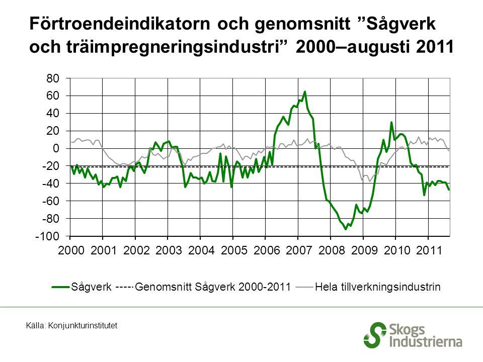 Förtroendeindikatorn och genomsnitt Sågverk och träimpregneringsindustri 2000 – augusti 2011 Källa: Konjunkturinstitutet
