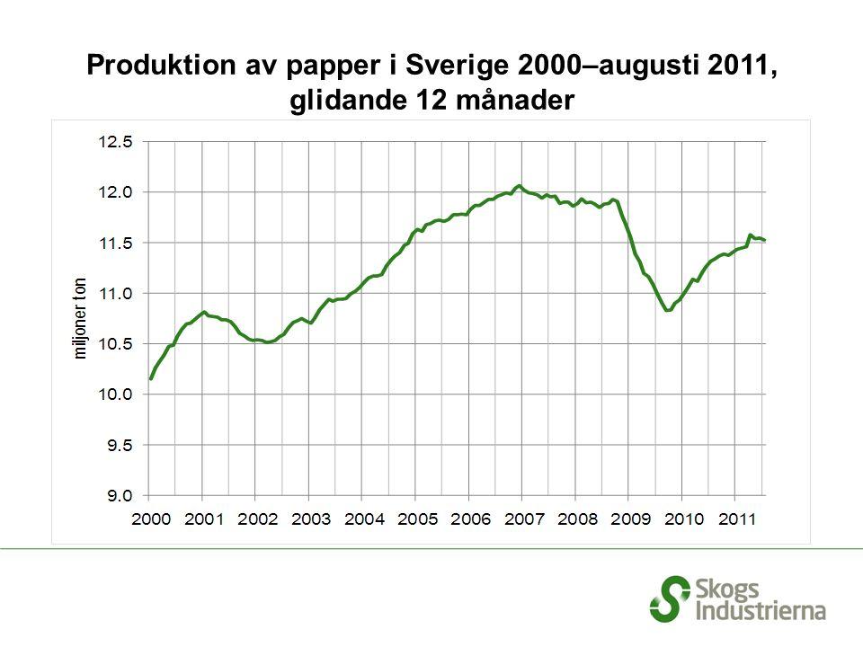 Produktion av papper i Sverige 2000–augusti 2011, glidande 12 månader