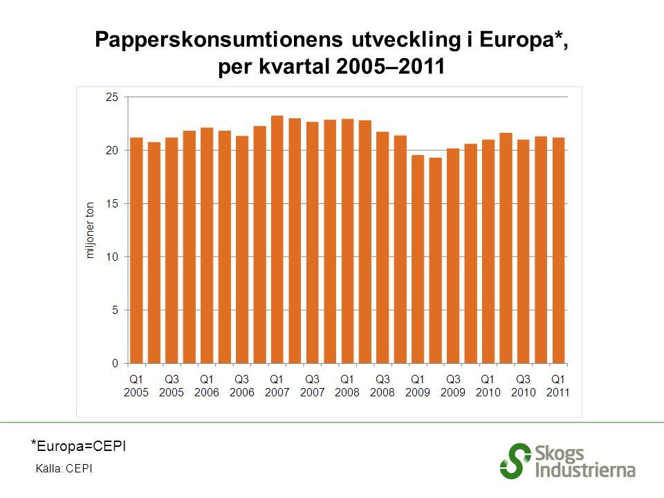 Papperskonsumtionens utveckling i Europa*, per kvartal 2005–2011 Källa: CEPI * Europa=CEPI