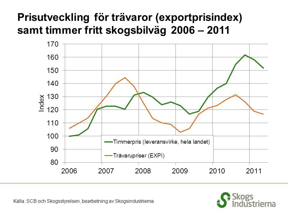 Produktion av avsalumassa i Sverige 2000–augusti 2011, glidande 12 månader