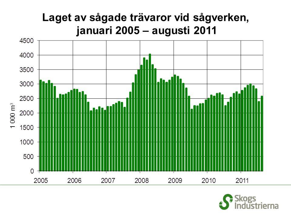 Svenska sågverks leveranser januari – juni 2011, fördelning per marknad Källa: SCB