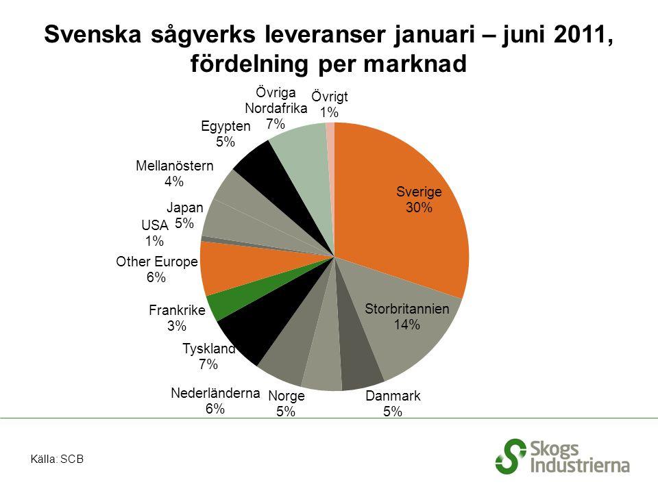 Svenska sågverks leveranser under första halvåret 2006 – 2011
