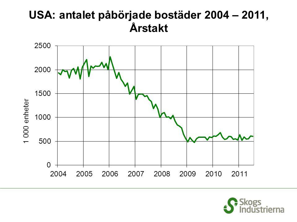 USA: antalet påbörjade bostäder 2004 – 2011, Årstakt