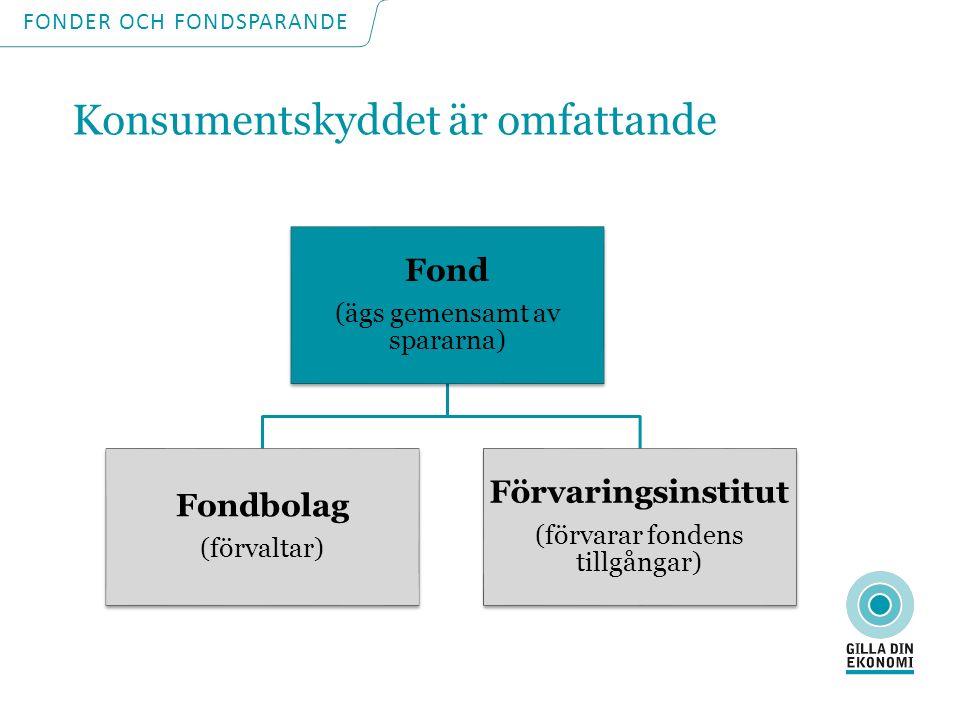 Konsumentskyddet är omfattande Fond (ägs gemensamt av spararna) Fondbolag (förvaltar) Förvaringsinstitut (förvarar fondens tillgångar) FONDER OCH FONDSPARANDE Konsumentskyddet är omfattande