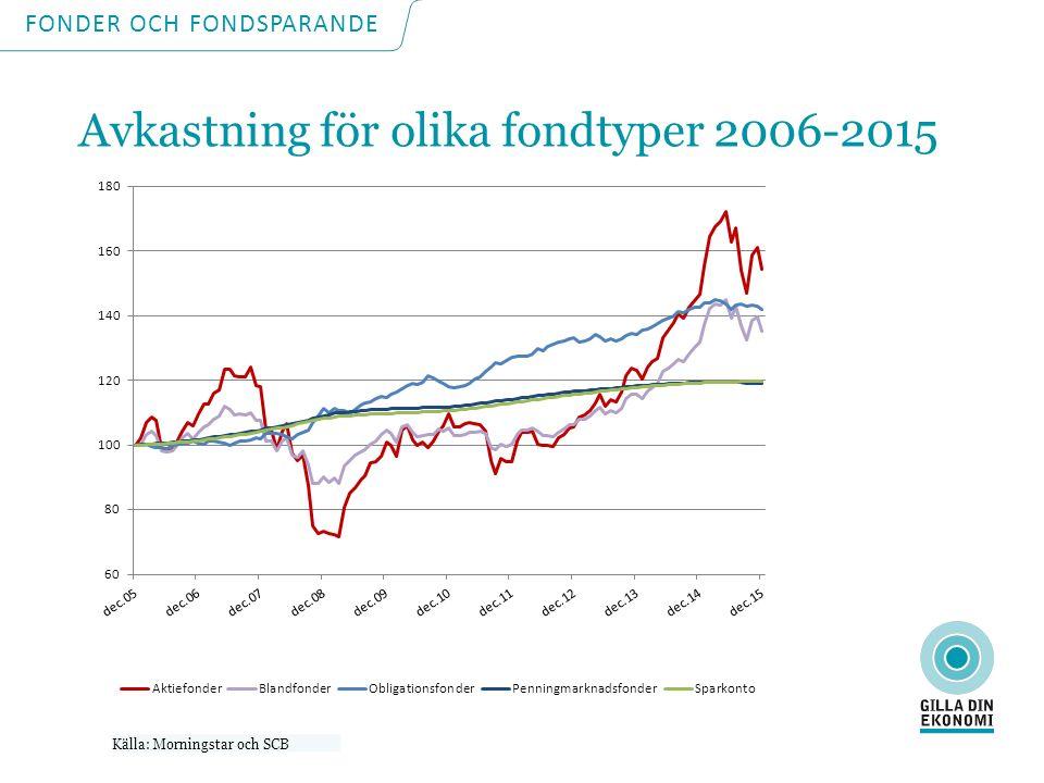 Källa: Morningstar och SCB FONDER OCH FONDSPARANDE Avkastning för olika fondtyper 2006-2015
