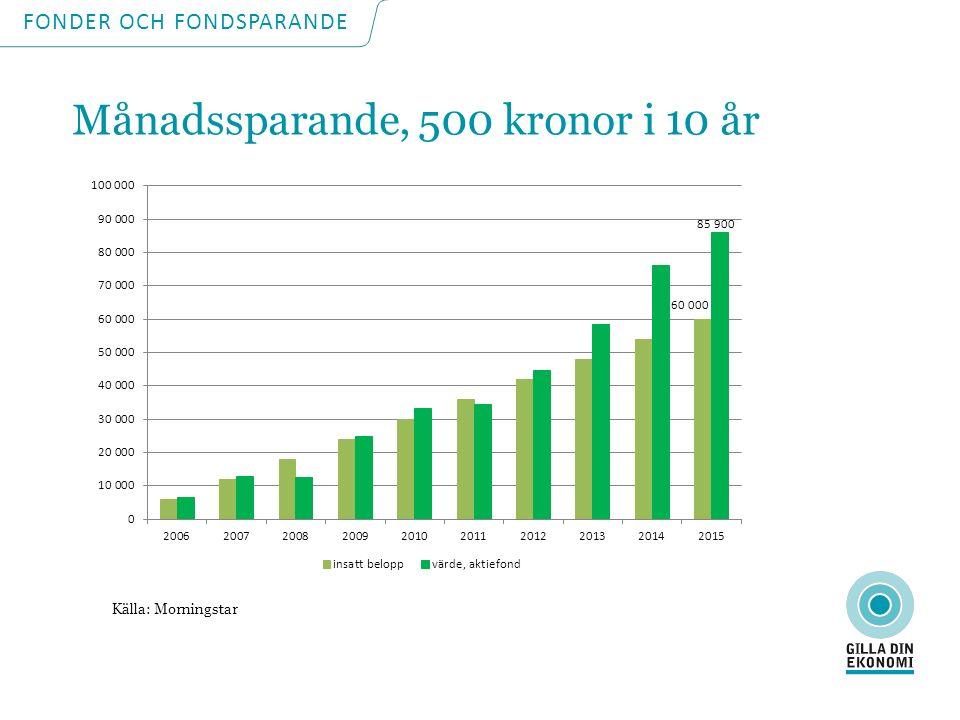 Källa: Morningstar FONDER OCH FONDSPARANDE Månadssparande, 500 kronor i 10 år