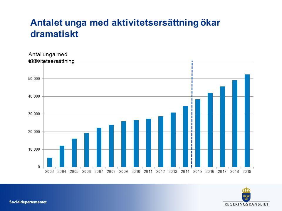 Socialdepartementet Antalet unga med aktivitetsersättning ökar dramatiskt Antal unga med aktivitetsersättning