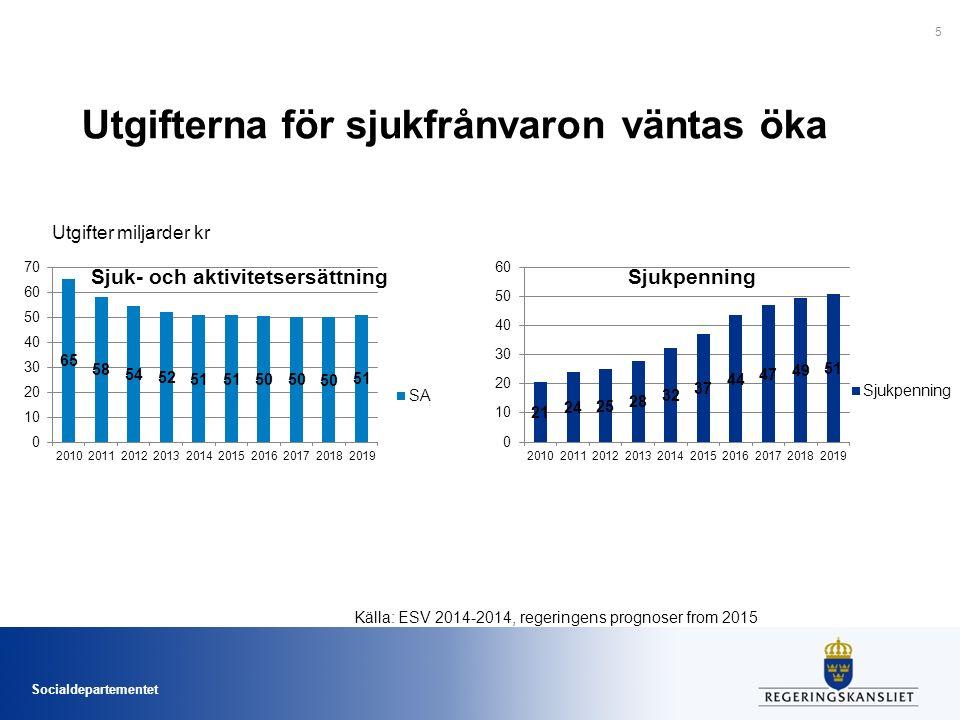 Socialdepartementet Utgifterna för sjukfrånvaron väntas öka Utgifter miljarder kr 5 Källa: ESV 2014-2014, regeringens prognoser from 2015