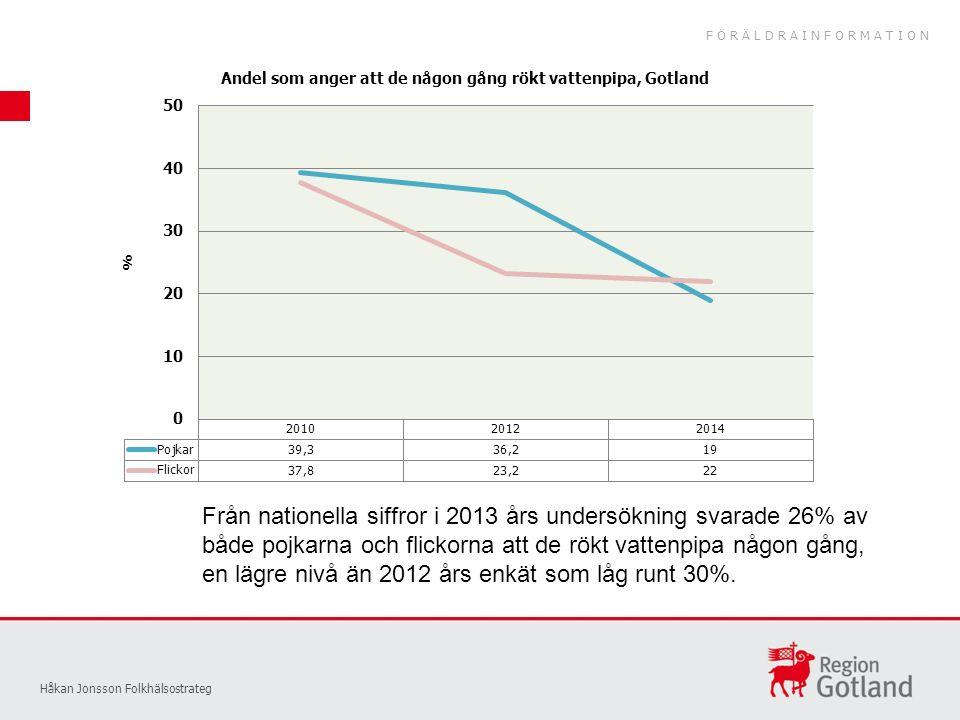 Håkan Jonsson Folkhälsostrateg Från nationella siffror i 2013 års undersökning svarade 26% av både pojkarna och flickorna att de rökt vattenpipa någon gång, en lägre nivå än 2012 års enkät som låg runt 30%.
