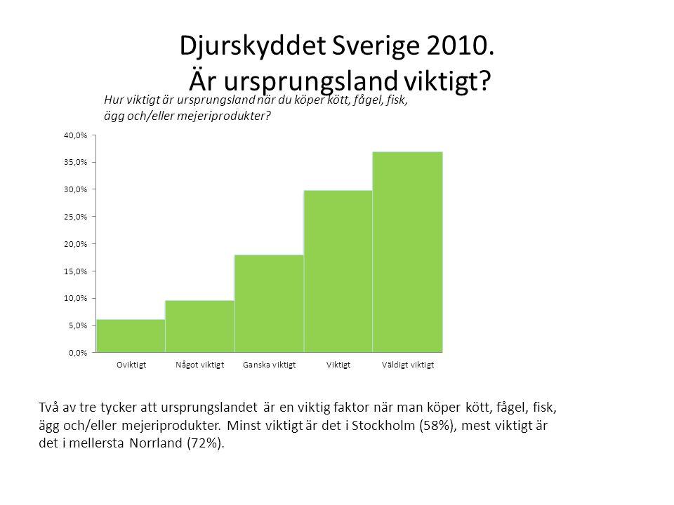 Djurskyddet Sverige 2010. Är ursprungsland viktigt? Två av tre tycker att ursprungslandet är en viktig faktor när man köper kött, fågel, fisk, ägg och