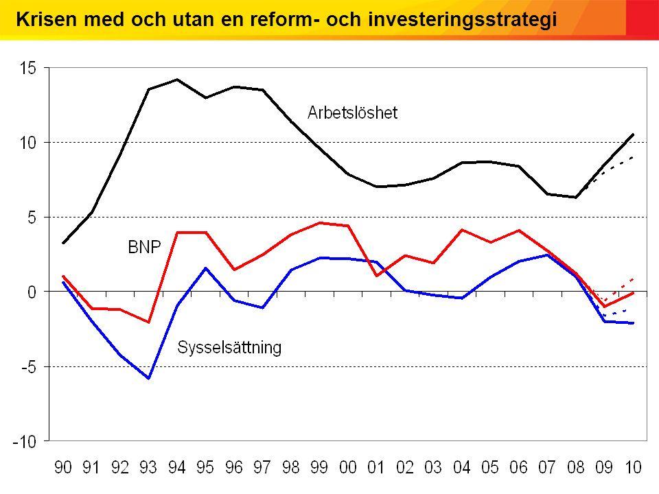 Krisen med och utan en reform- och investeringsstrategi