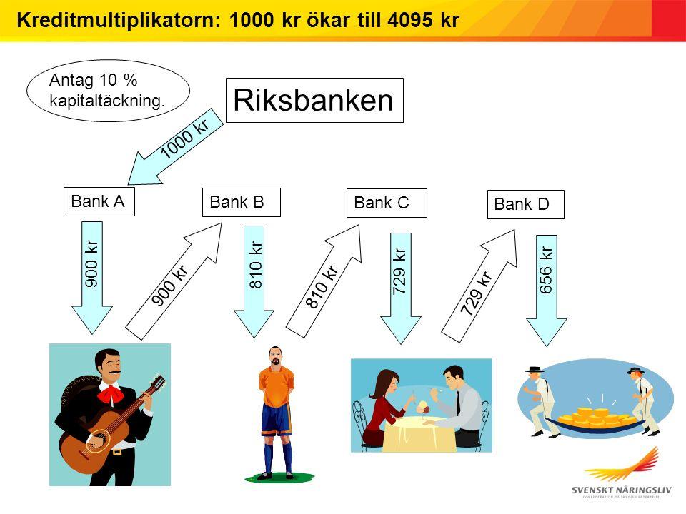 Kreditmultiplikatorn: 1000 kr ökar till 4095 kr Riksbanken Bank A Bank B Bank C Bank D 1000 kr 900 kr 810 kr 729 kr 656 kr Antag 10 % kapitaltäckning.