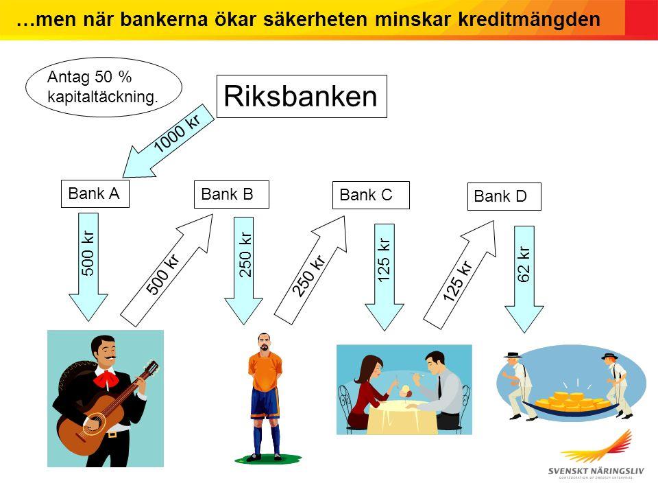 …men när bankerna ökar säkerheten minskar kreditmängden Riksbanken Bank A Bank B Bank C Bank D 1000 kr 500 kr 250 kr 125 kr 62 kr Antag 50 % kapitaltäckning.