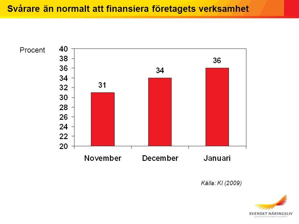 Svårare än normalt att finansiera företagets verksamhet Procent Källa: KI (2009)