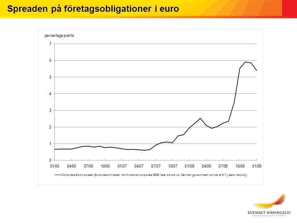 Spreaden på företagsobligationer i euro