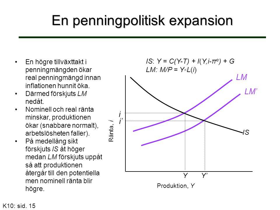 En penningpolitisk expansion LM' i' Y' Produktion, Y Ränta, i Y LM i IS IS: Y = C(Y-T) + I(Y,i-π e ) + G LM: M/P = Y  L(i) K10: sid.