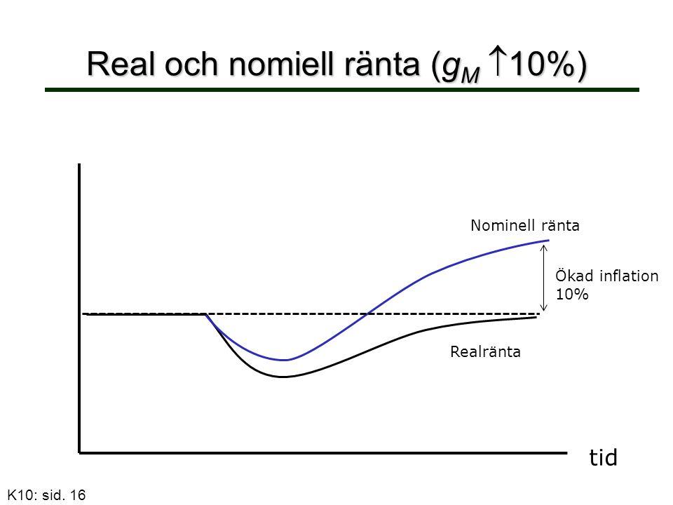 Real och nomiell ränta (g M  10%) ränta tid Nominell ränta Realränta Ökad inflation 10% K10: sid.