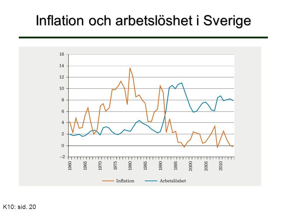 Inflation och arbetslöshet i Sverige K10: sid. 20